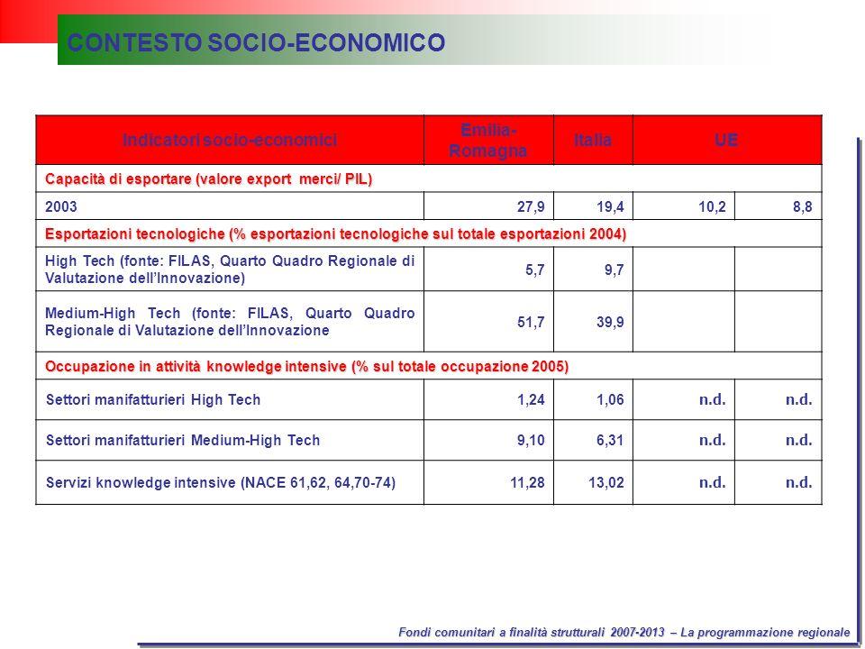 Fondi comunitari a finalità strutturali 2007-2013 – La programmazione regionale Indicatori socio-economici Emilia- Romagna ItaliaUE Capacità di esportare (valore export merci/ PIL) 200327,919,410,28,8 Esportazioni tecnologiche (% esportazioni tecnologiche sul totale esportazioni 2004) High Tech (fonte: FILAS, Quarto Quadro Regionale di Valutazione dellInnovazione) 5,79,7 Medium-High Tech (fonte: FILAS, Quarto Quadro Regionale di Valutazione dellInnovazione 51,739,9 Occupazione in attività knowledge intensive (% sul totale occupazione 2005) Settori manifatturieri High Tech1,241,06 n.d.