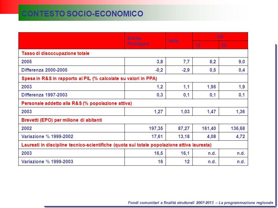 Fondi comunitari a finalità strutturali 2007-2013 – La programmazione regionale Emilia- Romagna Italia UE 1525 Intensità energetica delleconomia: consumo interno lordo di energia/PIL a prezzi costanti (1995=100) 2001160,7184,0212,9194,4 Quota % di produzione di energie rinnovabili sul totale energia 2003813,91314 Aree protette per biodiversità (% del territorio) 200310,714,7n.d.12,5 CONTESTO SOCIO-ECONOMICO