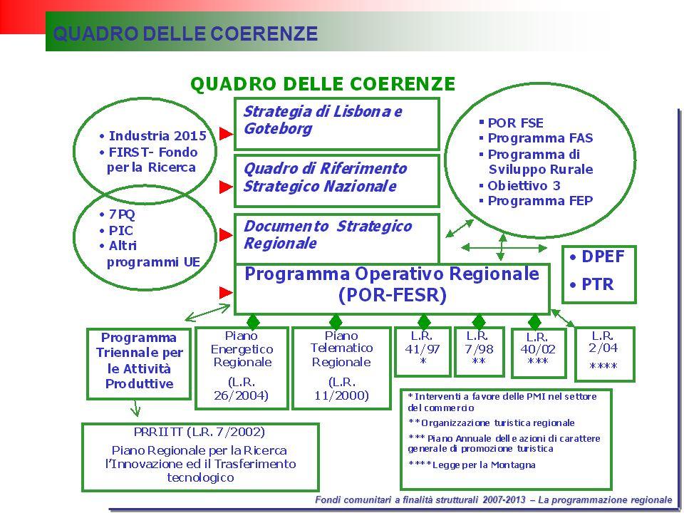 Fondi comunitari a finalità strutturali 2007-2013 – La programmazione regionale QUADRO DELLE COERENZE