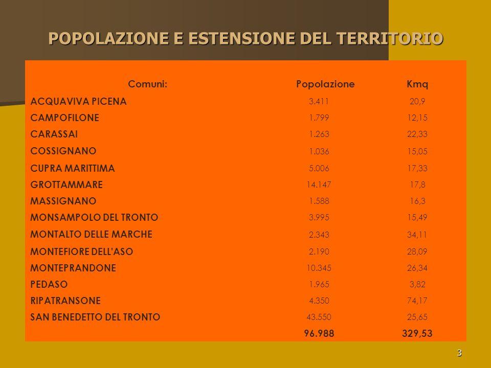 3 POPOLAZIONE E ESTENSIONE DEL TERRITORIO Comuni: PopolazioneKmq ACQUAVIVA PICENA 3.41120,9 CAMPOFILONE 1.79912,15 CARASSAI 1.26322,33 COSSIGNANO 1.03615,05 CUPRA MARITTIMA 5.00617,33 GROTTAMMARE 14.14717,8 MASSIGNANO 1.58816,3 MONSAMPOLO DEL TRONTO 3.99515,49 MONTALTO DELLE MARCHE 2.34334,11 MONTEFIORE DELL ASO 2.19028,09 MONTEPRANDONE 10.34526,34 PEDASO 1.9653,82 RIPATRANSONE 4.35074,17 SAN BENEDETTO DEL TRONTO 43.55025,65 96.988329,53