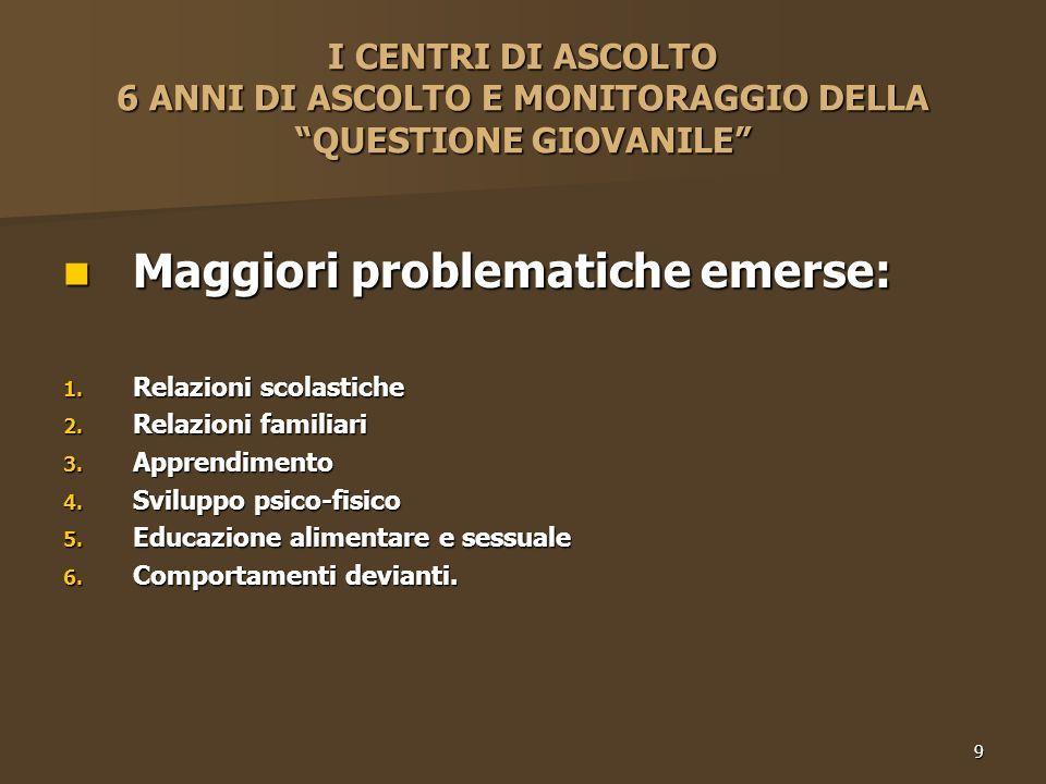 9 I CENTRI DI ASCOLTO 6 ANNI DI ASCOLTO E MONITORAGGIO DELLA QUESTIONE GIOVANILE Maggiori problematiche emerse: Maggiori problematiche emerse: 1.