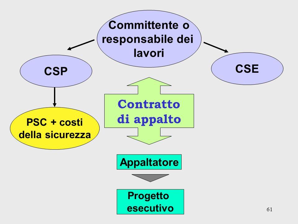 61 Committente o responsabile dei lavori Contratto di appalto CSP PSC + costi della sicurezza CSE Appaltatore Progetto esecutivo