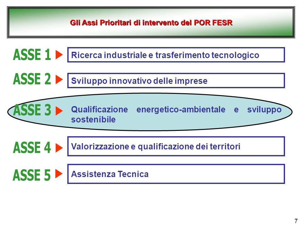 7 Ricerca industriale e trasferimento tecnologico Sviluppo innovativo delle imprese Valorizzazione e qualificazione dei territori Qualificazione energetico-ambientale e sviluppo sostenibile Assistenza Tecnica Gli Assi Prioritari di intervento del POR FESR