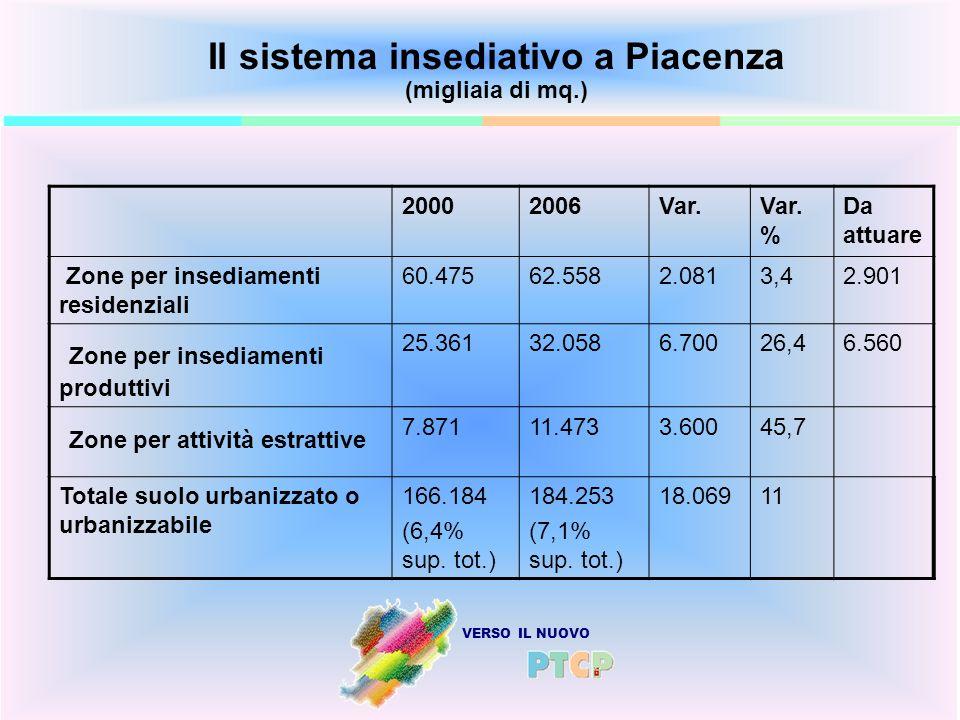 VERSO IL NUOVO Il sistema insediativo a Piacenza (migliaia di mq.) 20002006Var.Var. % Da attuare Zone per insediamenti residenziali 60.47562.5582.0813