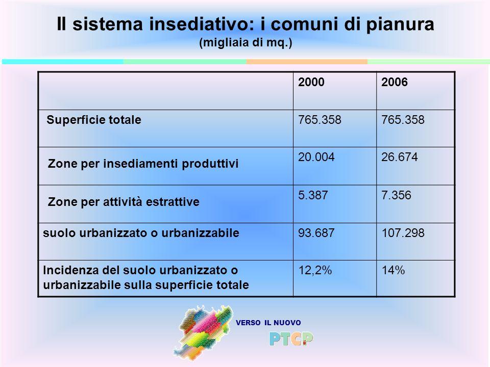 VERSO IL NUOVO Il sistema insediativo: i comuni di pianura (migliaia di mq.) 20002006 Superficie totale765.358 Zone per insediamenti produttivi 20.004
