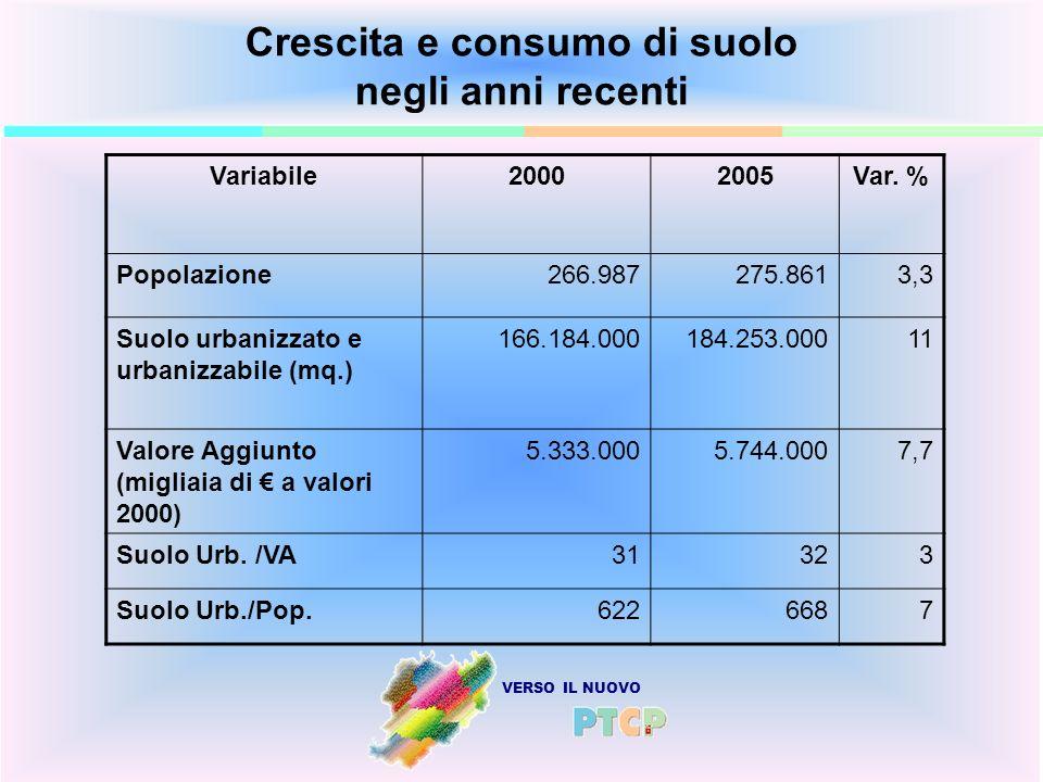 VERSO IL NUOVO Crescita e consumo di suolo negli anni recenti Variabile20002005Var. % Popolazione266.987275.8613,3 Suolo urbanizzato e urbanizzabile (