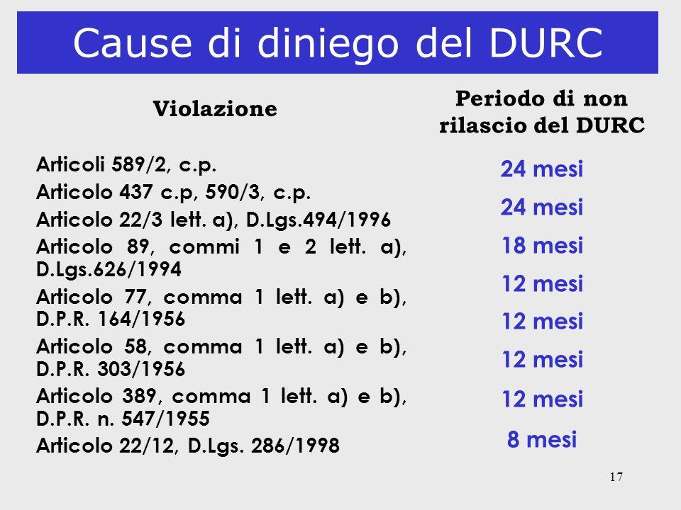 17 Cause di diniego del DURC Violazione Articoli 589/2, c.p. Articolo 437 c.p, 590/3, c.p. Articolo 22/3 lett. a), D.Lgs.494/1996 Articolo 89, commi 1