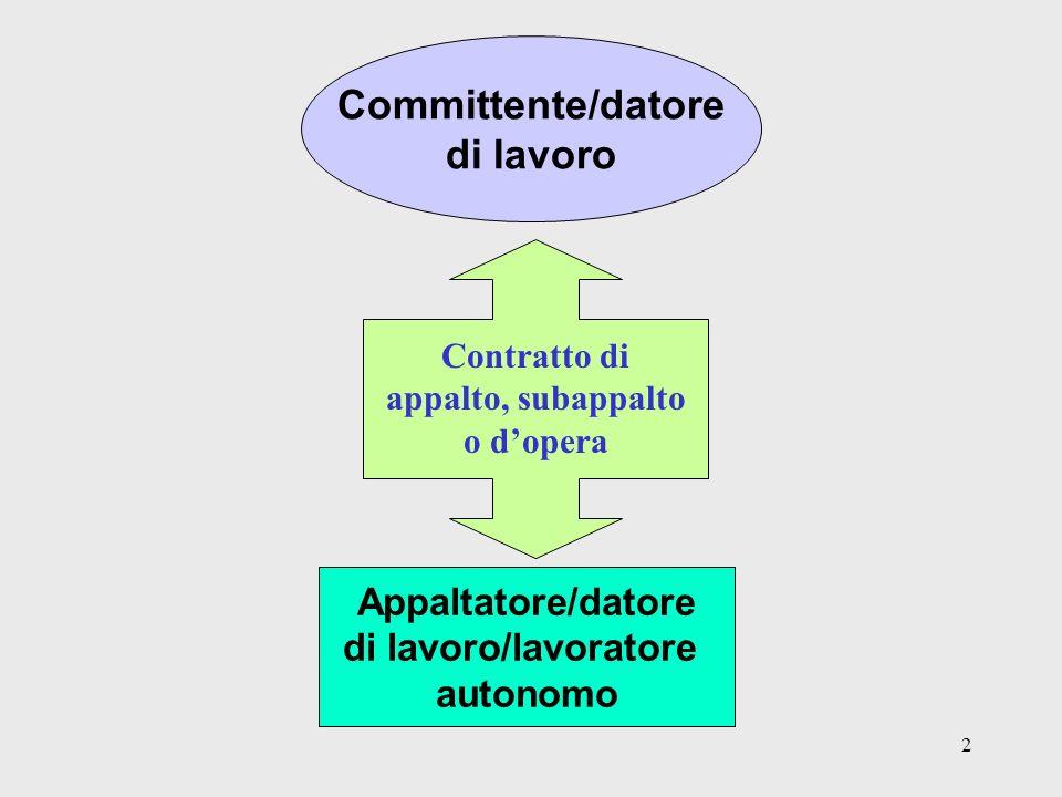 2 Committente/datore di lavoro Contratto di appalto, subappalto o dopera Appaltatore/datore di lavoro/lavoratore autonomo