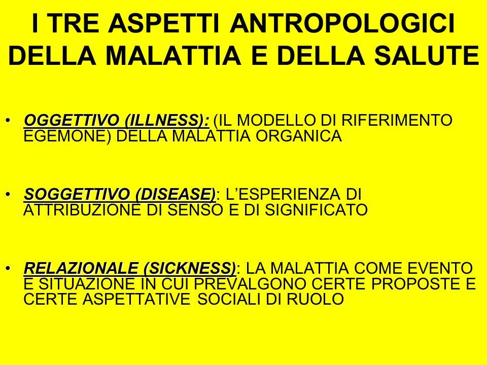 I TRE ASPETTI ANTROPOLOGICI DELLA MALATTIA E DELLA SALUTE OGGETTIVO (ILLNESS):OGGETTIVO (ILLNESS): (IL MODELLO DI RIFERIMENTO EGEMONE) DELLA MALATTIA ORGANICA SOGGETTIVO (DISEASE)SOGGETTIVO (DISEASE): LESPERIENZA DI ATTRIBUZIONE DI SENSO E DI SIGNIFICATO RELAZIONALE (SICKNESS)RELAZIONALE (SICKNESS): LA MALATTIA COME EVENTO E SITUAZIONE IN CUI PREVALGONO CERTE PROPOSTE E CERTE ASPETTATIVE SOCIALI DI RUOLO
