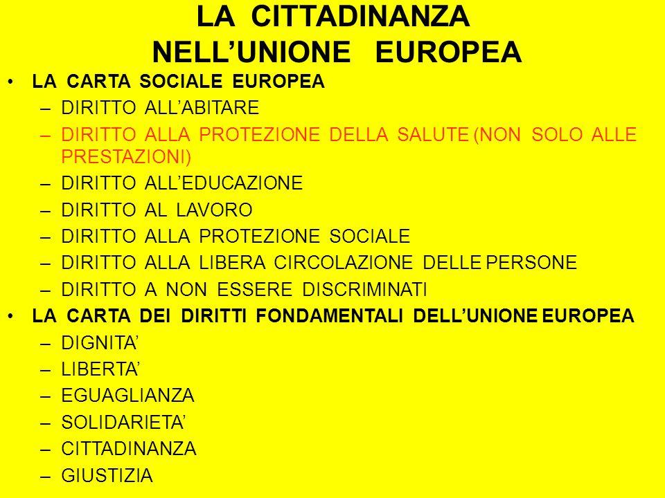 LA CITTADINANZA NELLUNIONE EUROPEA LA CARTA SOCIALE EUROPEA –DIRITTO ALLABITARE –DIRITTO ALLA PROTEZIONE DELLA SALUTE (NON SOLO ALLE PRESTAZIONI) –DIRITTO ALLEDUCAZIONE –DIRITTO AL LAVORO –DIRITTO ALLA PROTEZIONE SOCIALE –DIRITTO ALLA LIBERA CIRCOLAZIONE DELLE PERSONE –DIRITTO A NON ESSERE DISCRIMINATI LA CARTA DEI DIRITTI FONDAMENTALI DELLUNIONE EUROPEA –DIGNITA –LIBERTA –EGUAGLIANZA –SOLIDARIETA –CITTADINANZA –GIUSTIZIA