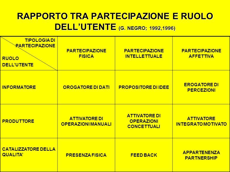 RAPPORTO TRA PARTECIPAZIONE E RUOLO DELLUTENTE (G.