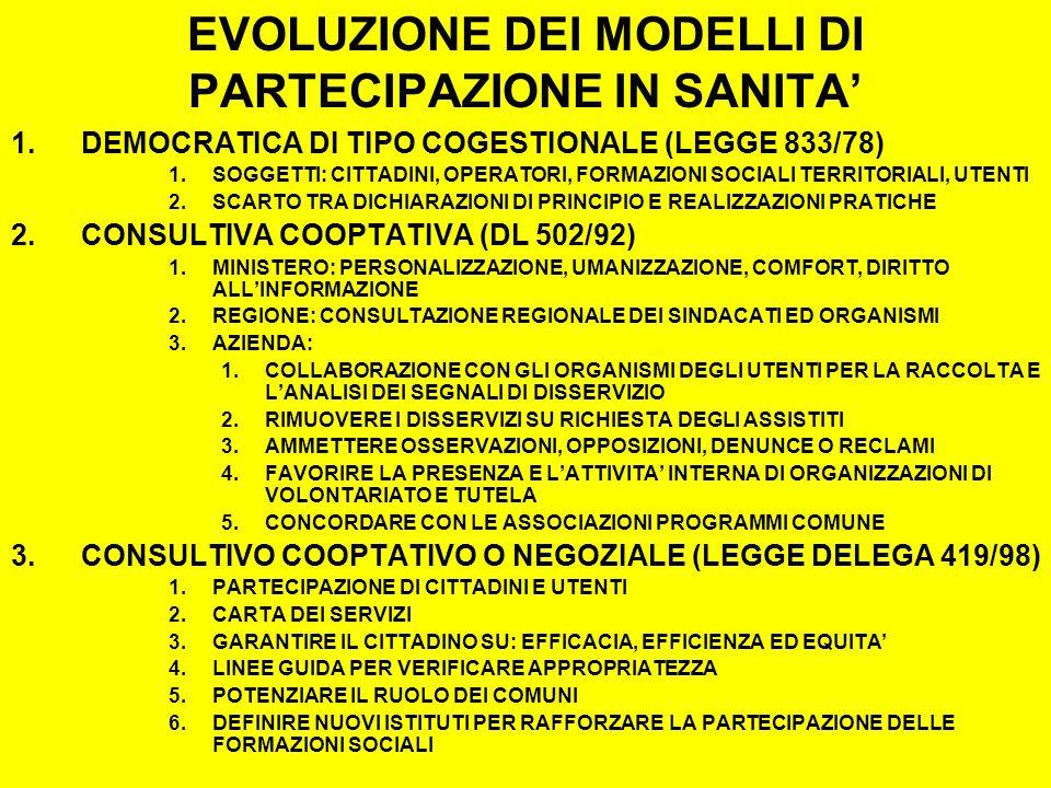 EVOLUZIONE DEI MODELLI DI PARTECIPAZIONE IN SANITA 1.DEMOCRATICA DI TIPO COGESTIONALE (LEGGE 833/78) 1.SOGGETTI: CITTADINI, OPERATORI, FORMAZIONI SOCIALI TERRITORIALI, UTENTI 2.SCARTO TRA DICHIARAZIONI DI PRINCIPIO E REALIZZAZIONI PRATICHE 2.CONSULTIVA COOPTATIVA (DL 502/92) 1.MINISTERO: PERSONALIZZAZIONE, UMANIZZAZIONE, COMFORT, DIRITTO ALLINFORMAZIONE 2.REGIONE: CONSULTAZIONE REGIONALE DEI SINDACATI ED ORGANISMI 3.AZIENDA: 1.COLLABORAZIONE CON GLI ORGANISMI DEGLI UTENTI PER LA RACCOLTA E LANALISI DEI SEGNALI DI DISSERVIZIO 2.RIMUOVERE I DISSERVIZI SU RICHIESTA DEGLI ASSISTITI 3.AMMETTERE OSSERVAZIONI, OPPOSIZIONI, DENUNCE O RECLAMI 4.FAVORIRE LA PRESENZA E LATTIVITA INTERNA DI ORGANIZZAZIONI DI VOLONTARIATO E TUTELA 5.CONCORDARE CON LE ASSOCIAZIONI PROGRAMMI COMUNE 3.CONSULTIVO COOPTATIVO O NEGOZIALE (LEGGE DELEGA 419/98) 1.PARTECIPAZIONE DI CITTADINI E UTENTI 2.CARTA DEI SERVIZI 3.GARANTIRE IL CITTADINO SU: EFFICACIA, EFFICIENZA ED EQUITA 4.LINEE GUIDA PER VERIFICARE APPROPRIATEZZA 5.POTENZIARE IL RUOLO DEI COMUNI 6.DEFINIRE NUOVI ISTITUTI PER RAFFORZARE LA PARTECIPAZIONE DELLE FORMAZIONI SOCIALI