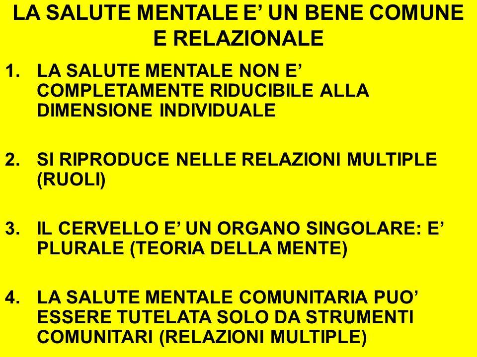 LA SALUTE MENTALE E UN BENE COMUNE E RELAZIONALE 1.LA SALUTE MENTALE NON E COMPLETAMENTE RIDUCIBILE ALLA DIMENSIONE INDIVIDUALE 2.SI RIPRODUCE NELLE RELAZIONI MULTIPLE (RUOLI) 3.IL CERVELLO E UN ORGANO SINGOLARE: E PLURALE (TEORIA DELLA MENTE) 4.LA SALUTE MENTALE COMUNITARIA PUO ESSERE TUTELATA SOLO DA STRUMENTI COMUNITARI (RELAZIONI MULTIPLE)