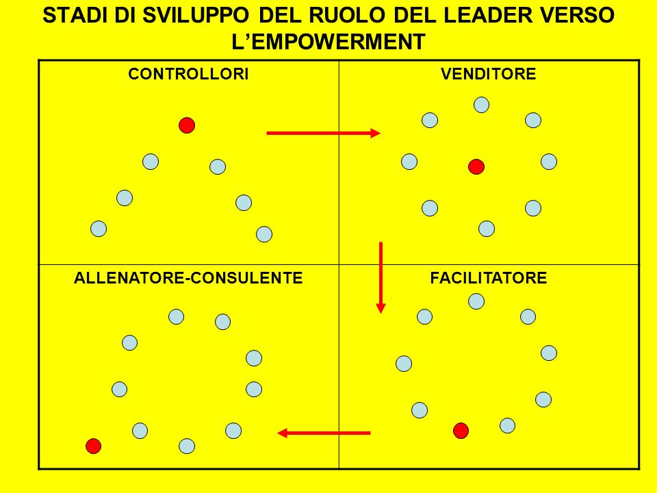 STADI DI SVILUPPO DEL RUOLO DEL LEADER VERSO LEMPOWERMENT CONTROLLORIVENDITORE ALLENATORE-CONSULENTEFACILITATORE