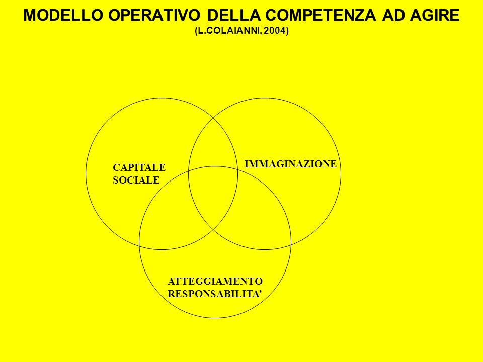 MODELLO OPERATIVO DELLA COMPETENZA AD AGIRE (L.COLAIANNI, 2004) CAPITALE SOCIALE ATTEGGIAMENTO RESPONSABILITA IMMAGINAZIONE