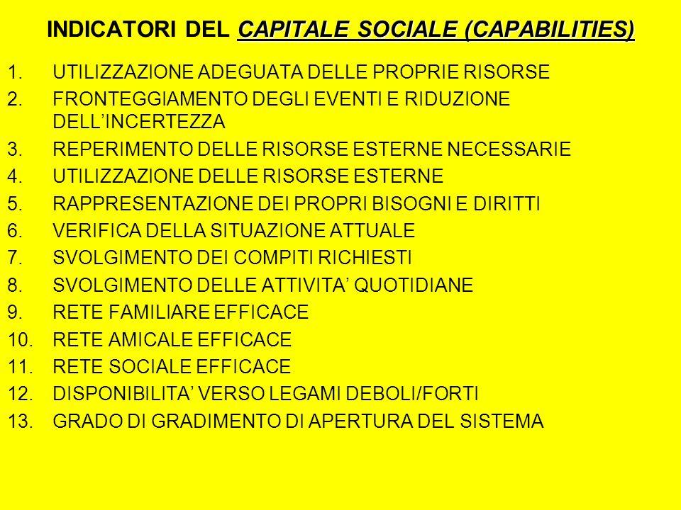 CAPITALE SOCIALE (CAPABILITIES) INDICATORI DEL CAPITALE SOCIALE (CAPABILITIES) 1.UTILIZZAZIONE ADEGUATA DELLE PROPRIE RISORSE 2.FRONTEGGIAMENTO DEGLI EVENTI E RIDUZIONE DELLINCERTEZZA 3.REPERIMENTO DELLE RISORSE ESTERNE NECESSARIE 4.UTILIZZAZIONE DELLE RISORSE ESTERNE 5.RAPPRESENTAZIONE DEI PROPRI BISOGNI E DIRITTI 6.VERIFICA DELLA SITUAZIONE ATTUALE 7.SVOLGIMENTO DEI COMPITI RICHIESTI 8.SVOLGIMENTO DELLE ATTIVITA QUOTIDIANE 9.RETE FAMILIARE EFFICACE 10.RETE AMICALE EFFICACE 11.RETE SOCIALE EFFICACE 12.DISPONIBILITA VERSO LEGAMI DEBOLI/FORTI 13.GRADO DI GRADIMENTO DI APERTURA DEL SISTEMA