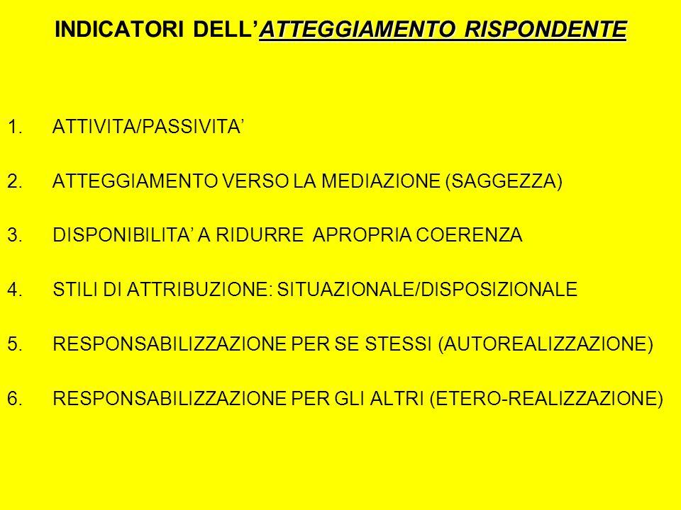 ATTEGGIAMENTO RISPONDENTE INDICATORI DELLATTEGGIAMENTO RISPONDENTE 1.ATTIVITA/PASSIVITA 2.ATTEGGIAMENTO VERSO LA MEDIAZIONE (SAGGEZZA) 3.DISPONIBILITA A RIDURRE APROPRIA COERENZA 4.STILI DI ATTRIBUZIONE: SITUAZIONALE/DISPOSIZIONALE 5.RESPONSABILIZZAZIONE PER SE STESSI (AUTOREALIZZAZIONE) 6.RESPONSABILIZZAZIONE PER GLI ALTRI (ETERO-REALIZZAZIONE)