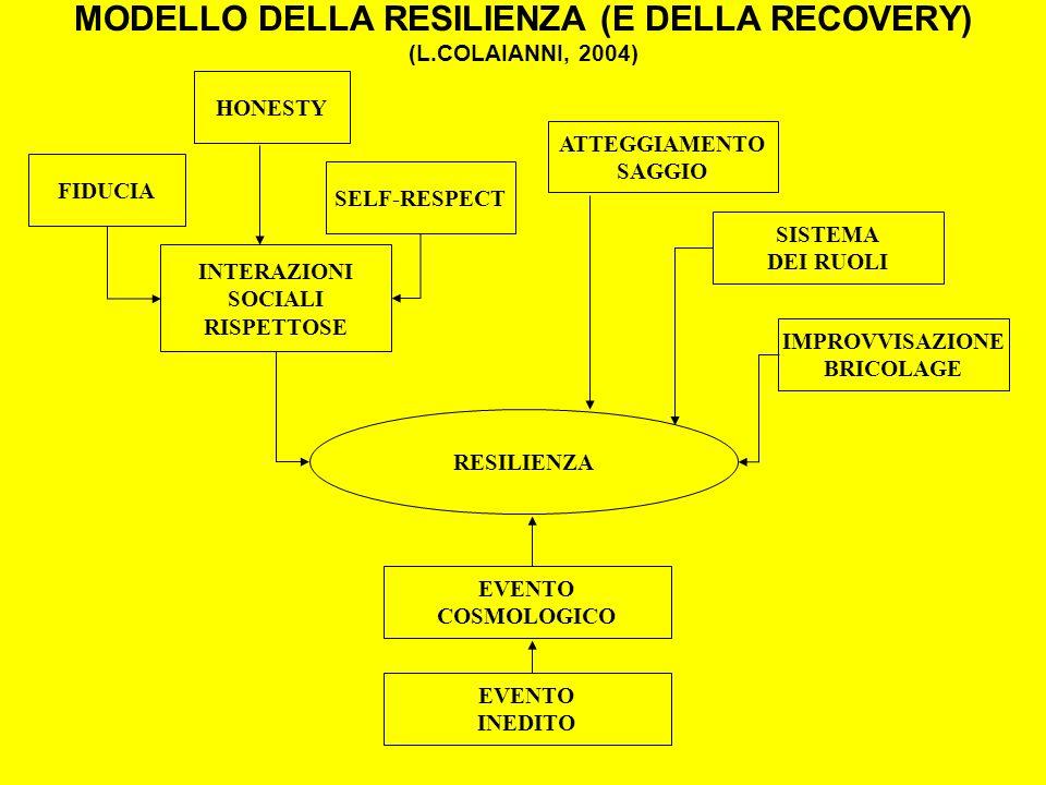 MODELLO DELLA RESILIENZA (E DELLA RECOVERY) (L.COLAIANNI, 2004) RESILIENZA EVENTO INEDITO HONESTY INTERAZIONI SOCIALI RISPETTOSE EVENTO COSMOLOGICO IMPROVVISAZIONE BRICOLAGE SISTEMA DEI RUOLI ATTEGGIAMENTO SAGGIO SELF-RESPECT FIDUCIA