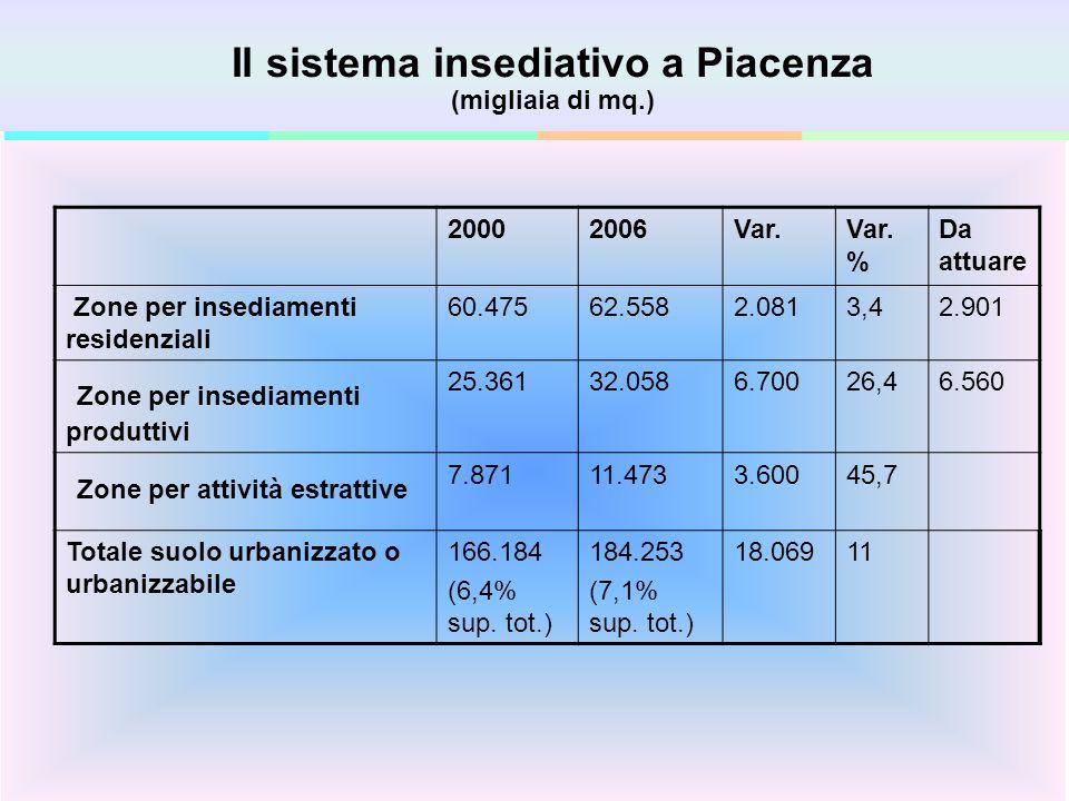 Fare clic per modificare gli stili del testo dello schema Secondo livello Terzo livello Quarto livello Quinto livello 2 Il sistema insediativo a Piacenza (migliaia di mq.) 20002006Var.Var.