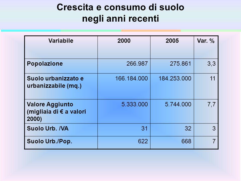 Fare clic per modificare gli stili del testo dello schema Secondo livello Terzo livello Quarto livello Quinto livello 3 Crescita e consumo di suolo negli anni recenti Variabile20002005Var.