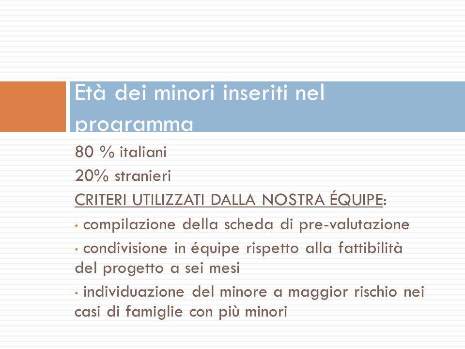 80 % italiani 20% stranieri CRITERI UTILIZZATI DALLA NOSTRA ÉQUIPE: compilazione della scheda di pre-valutazione condivisione in équipe rispetto alla