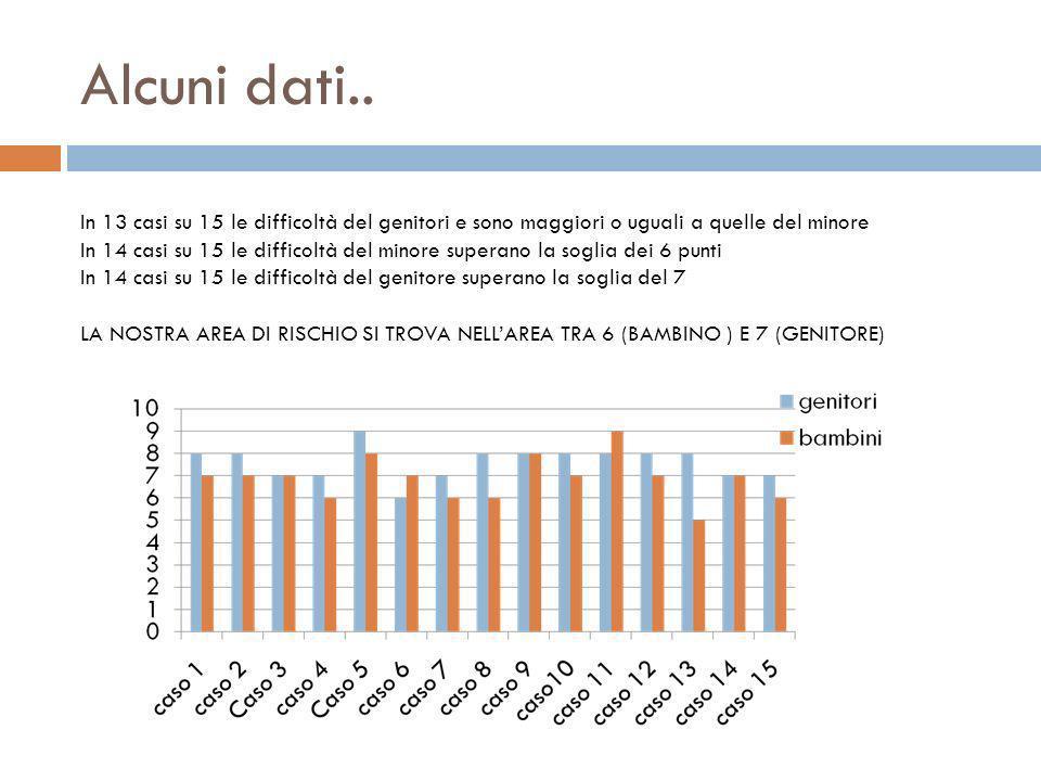 Alcuni dati.. In 13 casi su 15 le difficoltà del genitori e sono maggiori o uguali a quelle del minore In 14 casi su 15 le difficoltà del minore super