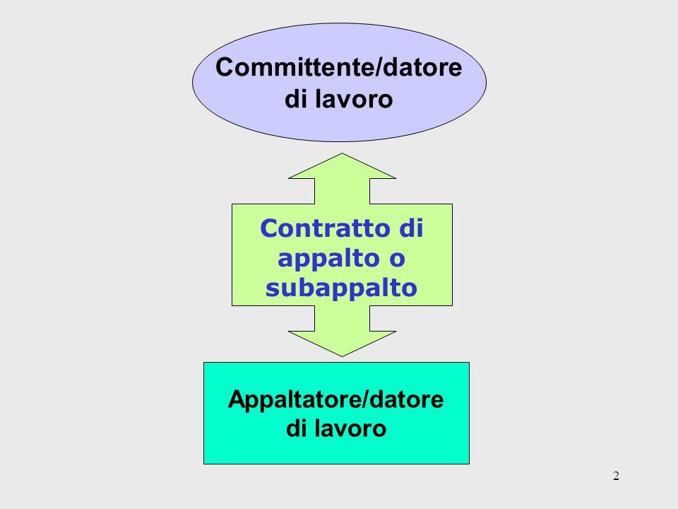 2 Committente/datore di lavoro Contratto di appalto o subappalto Appaltatore/datore di lavoro