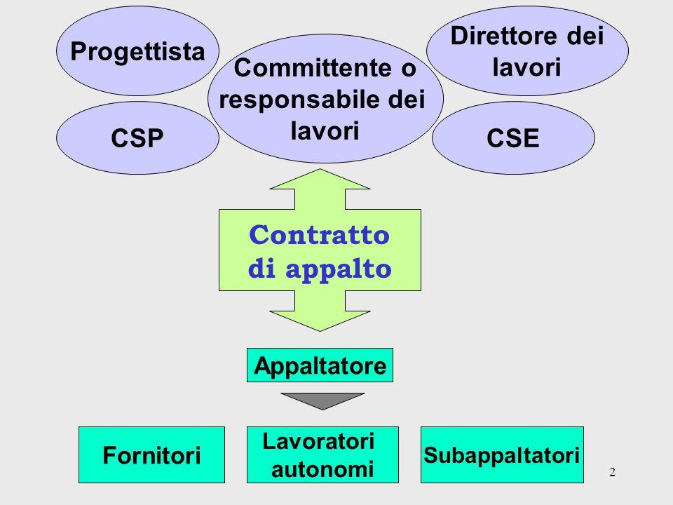 2 Committente o responsabile dei lavori Contratto di appalto CSP Direttore dei lavori Progettista CSE Appaltatore Fornitori Lavoratori autonomi Subappaltatori