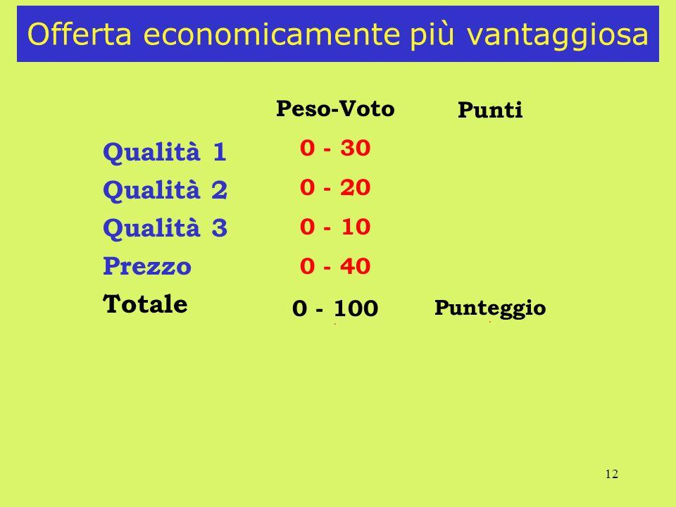 12 Offerta economicamente più vantaggiosa Qualità 1 Qualità 2 Qualità 3 Prezzo Totale Peso-Voto 0 - 30 0 - 20 0 - 10 0 - 40 0 - 100 6 Punti Punteggio 6