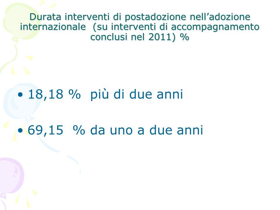 Durata interventi di postadozione nelladozione internazionale (su interventi di accompagnamento conclusi nel 2011) % 18,18 % più di due anni 69,15 % da uno a due anni
