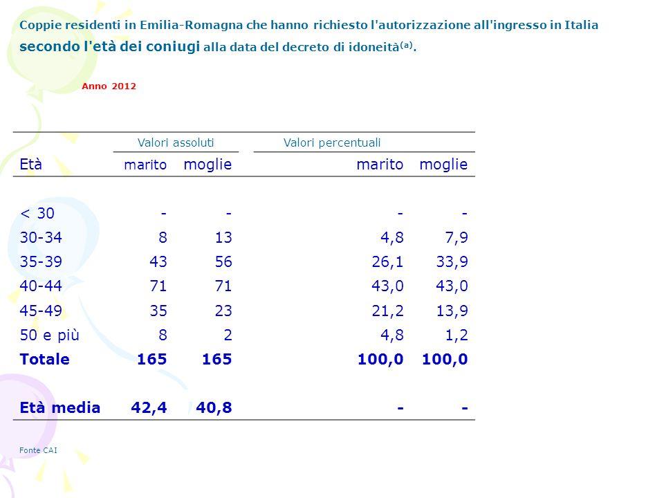 Coppie residenti in Emilia-Romagna che hanno richiesto l autorizzazione all ingresso in Italia secondo l età dei coniugi alla data del decreto di idoneità (a).