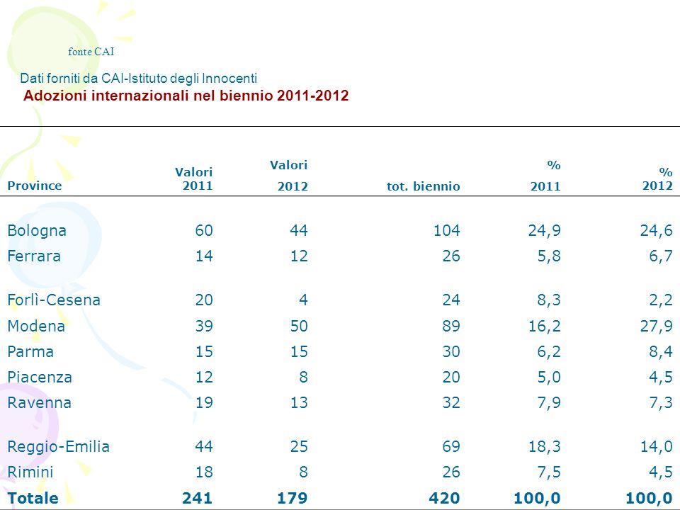 Dati forniti da CAI-Istituto degli Innocenti Adozioni internazionali nel biennio 2011-2012 Province Valori 2011 Valori % % 2012 tot. biennio2011 Bolog
