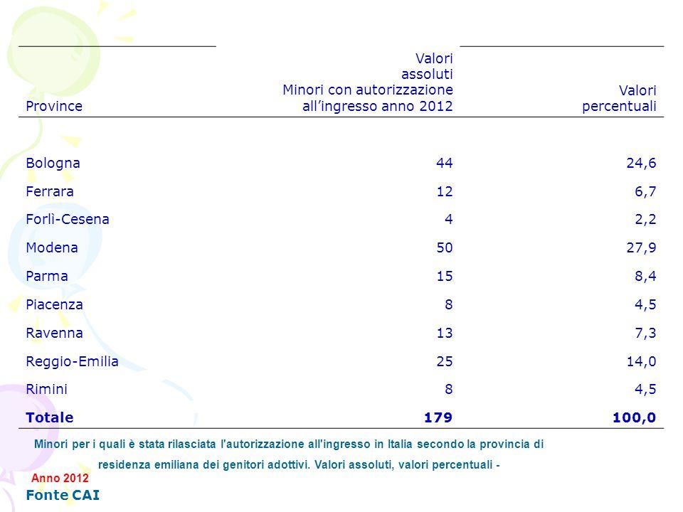 Province Valori assoluti Minori con autorizzazione allingresso anno 2012 Valori percentuali Bologna4424,6 Ferrara126,7 Forlì-Cesena42,2 Modena5027,9 P