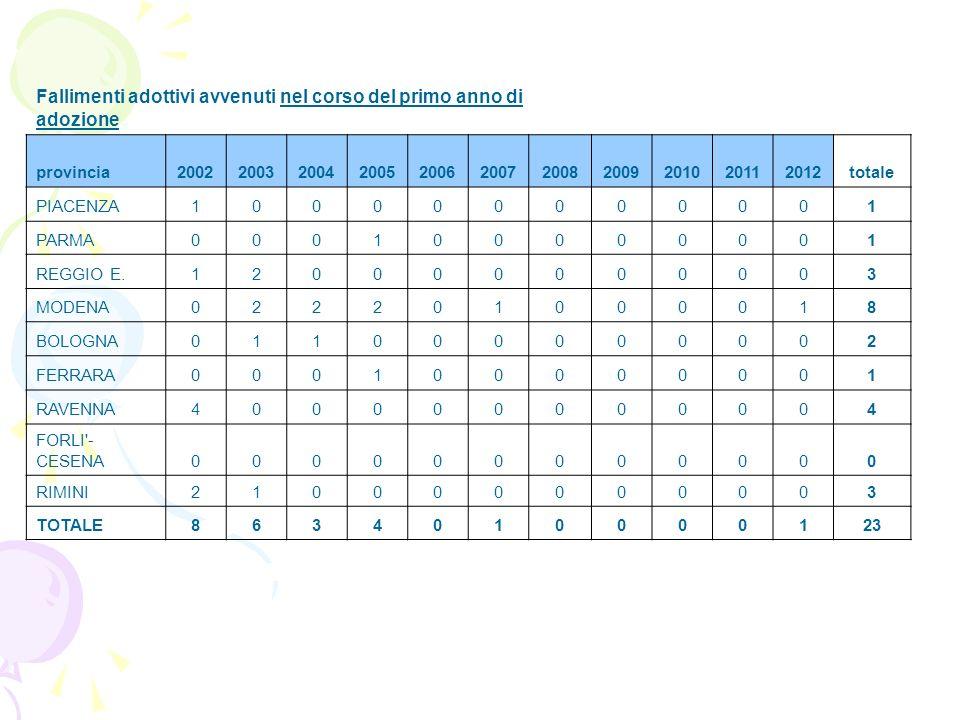 Fallimenti adottivi avvenuti nel corso del primo anno di adozione provincia20022003200420052006200720082009201020112012totale PIACENZA100000000001 PAR