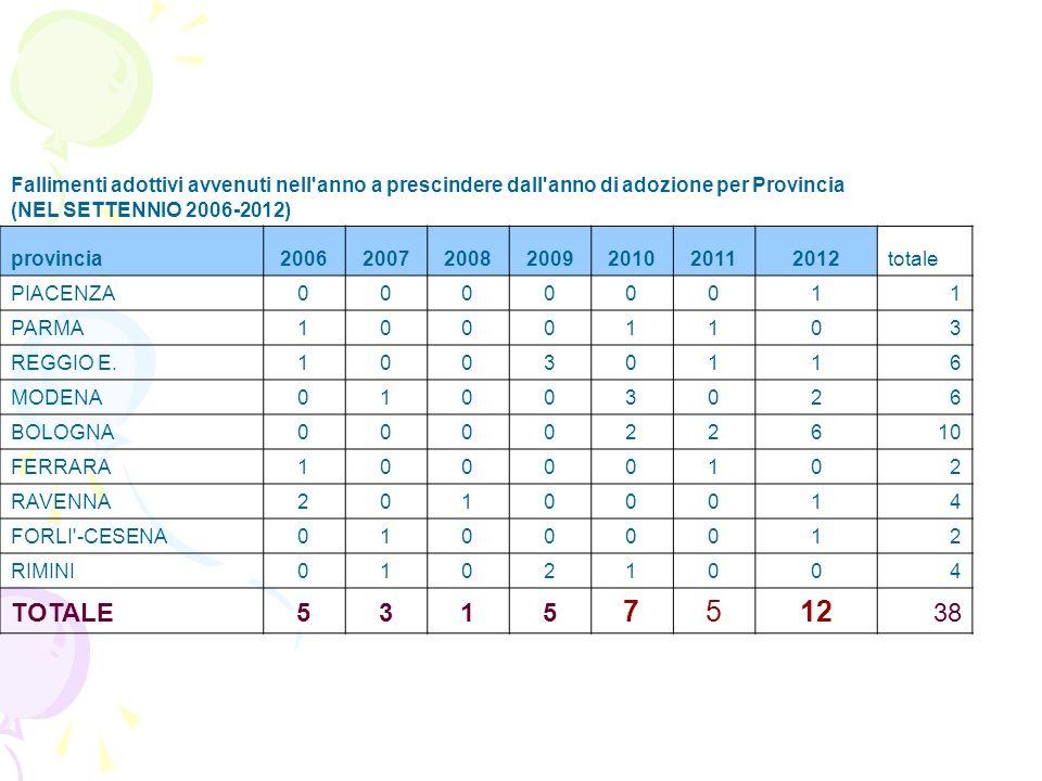 Fallimenti adottivi avvenuti nell'anno a prescindere dall'anno di adozione per Provincia (NEL SETTENNIO 2006-2012) provincia20062007200820092010201120