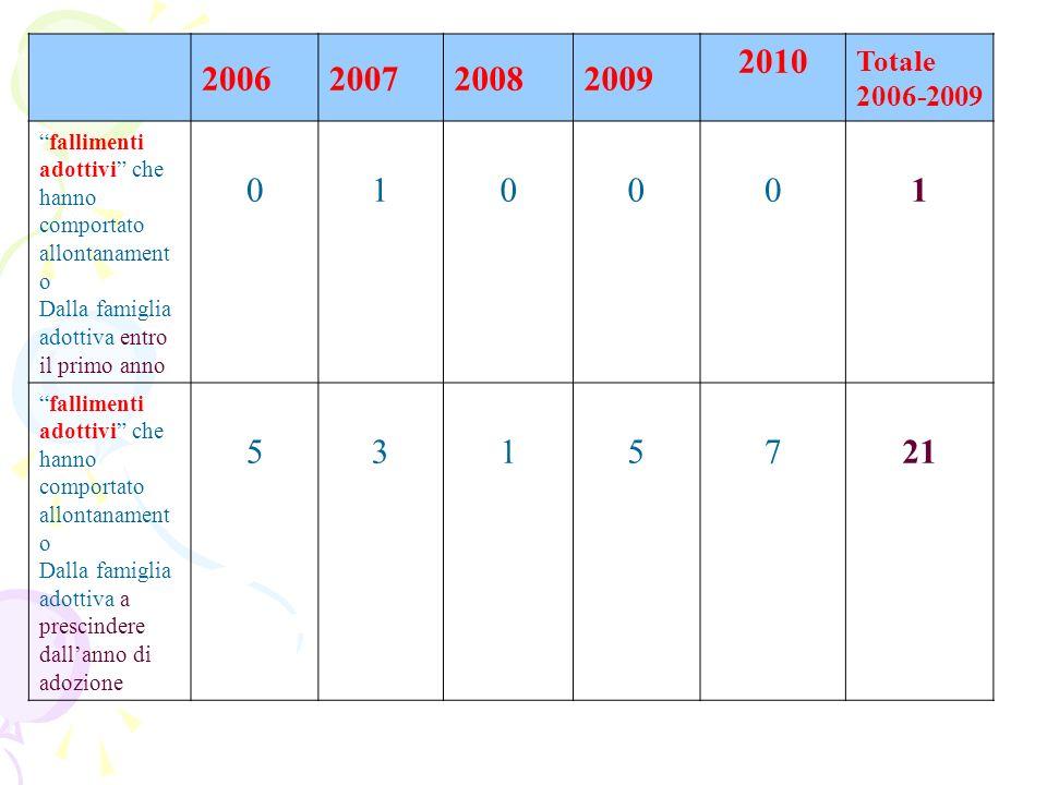 2006200720082009 2010 Totale 2006-2009 fallimenti adottivi che hanno comportato allontanament o Dalla famiglia adottiva entro il primo anno 010001 fal