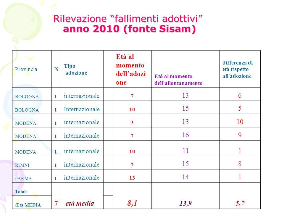Rilevazione fallimenti adottivi anno 2010 (fonte Sisam) ProvinciaN Tipo adozione Età al momento delladozi one Età al momento dellallontanamento differ
