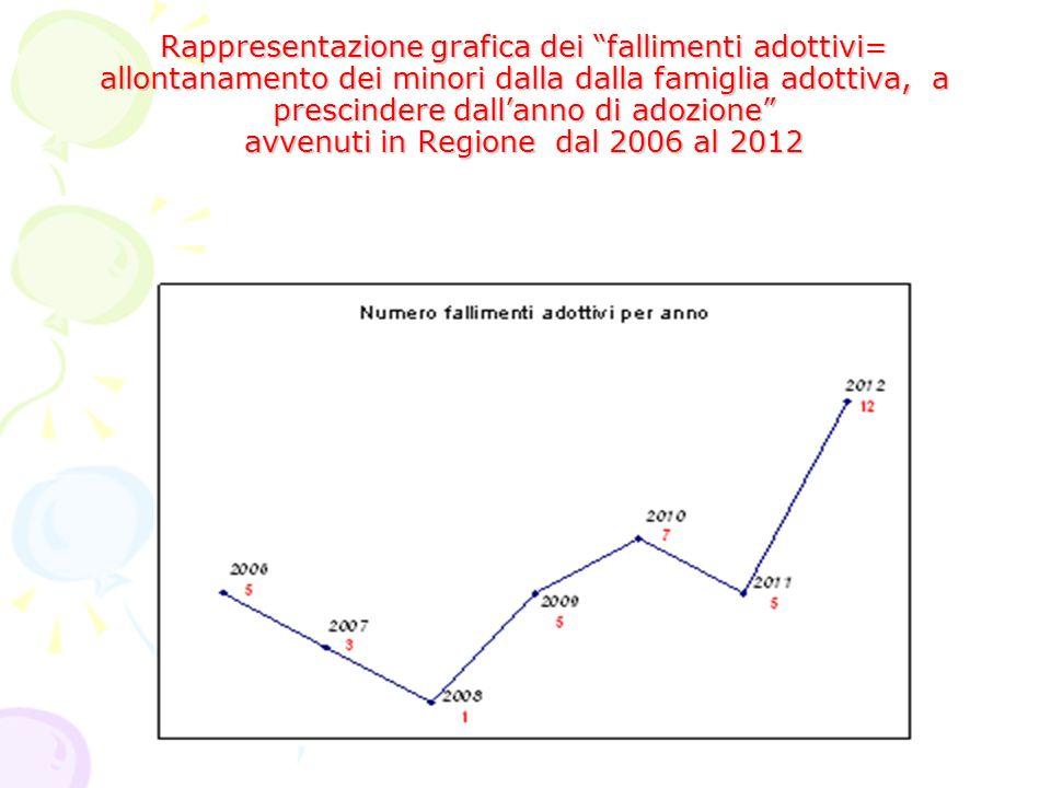Rappresentazione grafica dei fallimenti adottivi= allontanamento dei minori dalla dalla famiglia adottiva, a prescindere dallanno di adozione avvenuti in Regione dal 2006 al 2012