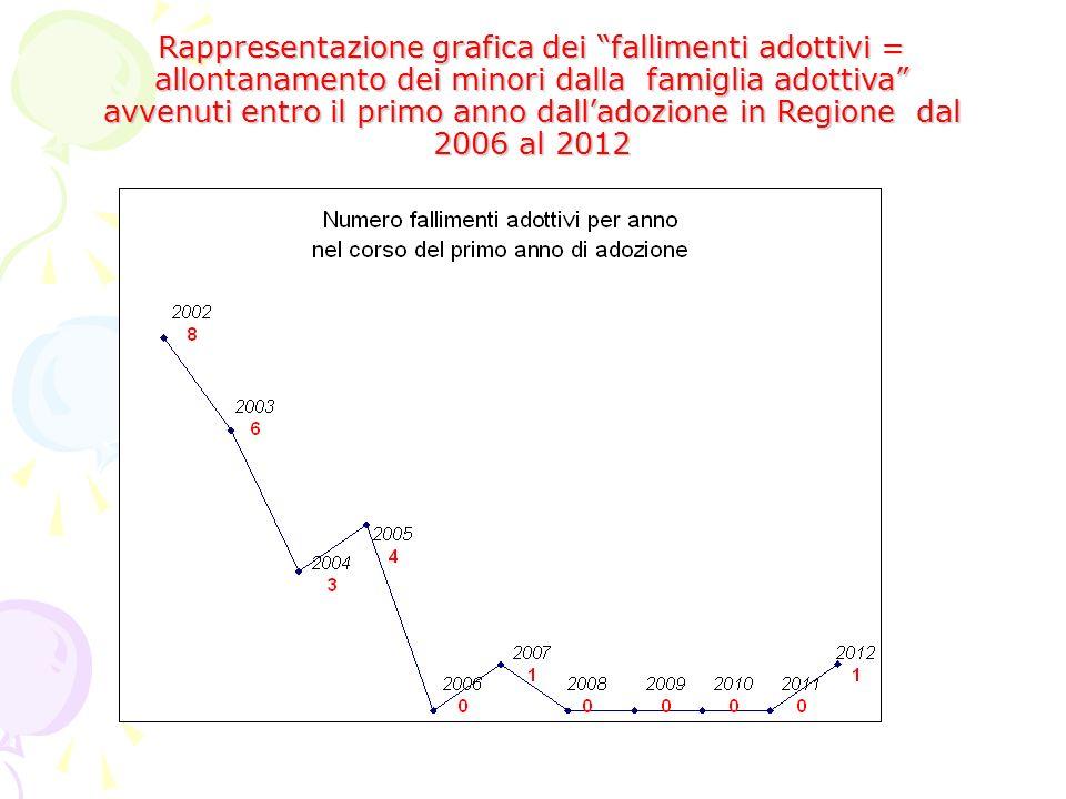 Rappresentazione grafica dei fallimenti adottivi = allontanamento dei minori dalla famiglia adottiva avvenuti entro il primo anno dalladozione in Regione dal 2006 al 2012
