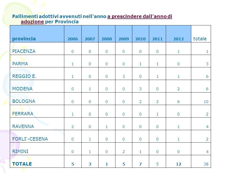 Fallimenti adottivi avvenuti nell anno a prescindere dall anno di adozione per Provincia provincia 2006200720082009201020112012 totale PIACENZA 00000011 PARMA 10001103 REGGIO E.