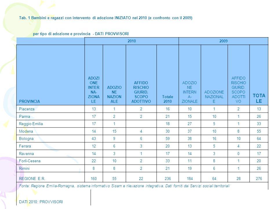 Tab. 1 Bambini e ragazzi con intervento di adozione INIZIATO nel 2010 (e confronto con il 2009) per tipo di adozione e provincia - DATI PROVVISORI 201