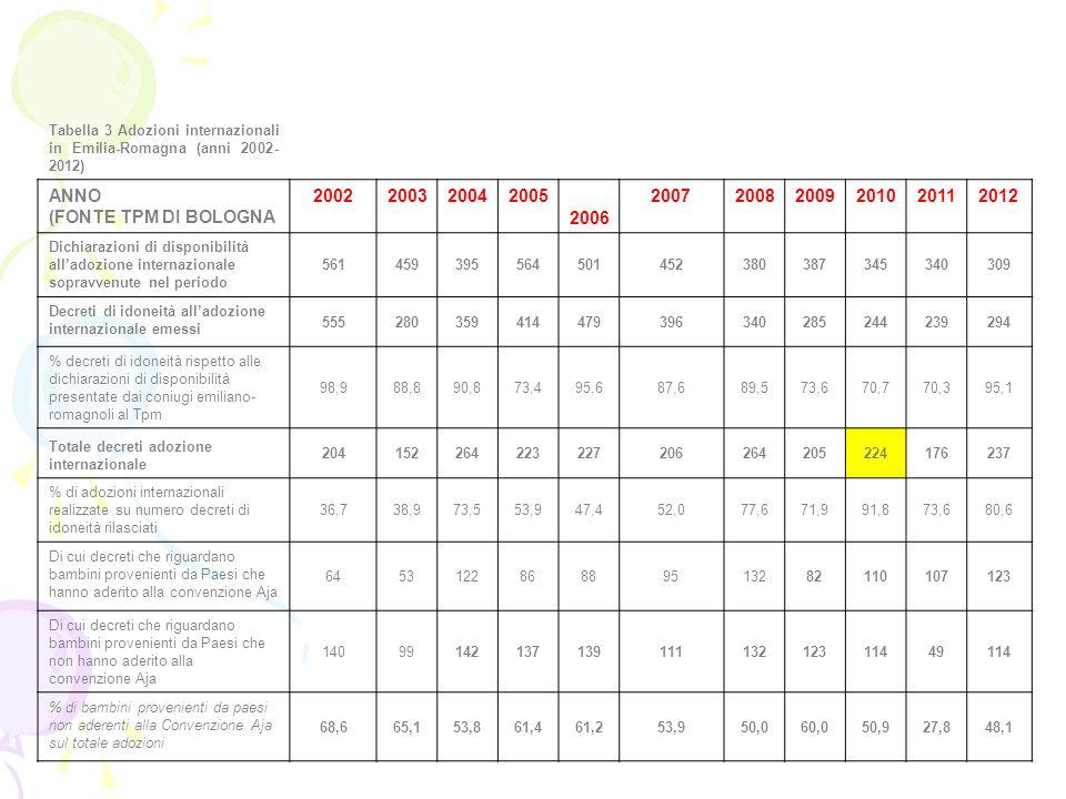 Tabella 3 Adozioni internazionali in Emilia-Romagna (anni 2002- 2012) ANNO (FONTE TPM DI BOLOGNA 2002200320042005 2006 200720082009201020112012 Dichia