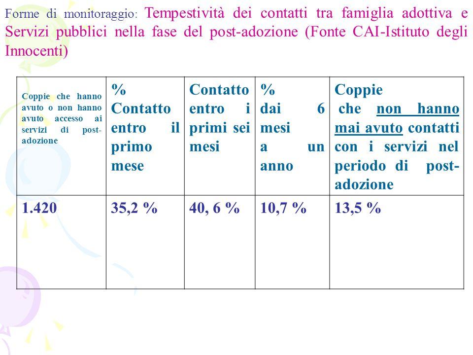 Forme di monitoraggio : Tempestività dei contatti tra famiglia adottiva e Servizi pubblici nella fase del post-adozione (Fonte CAI-Istituto degli Inno