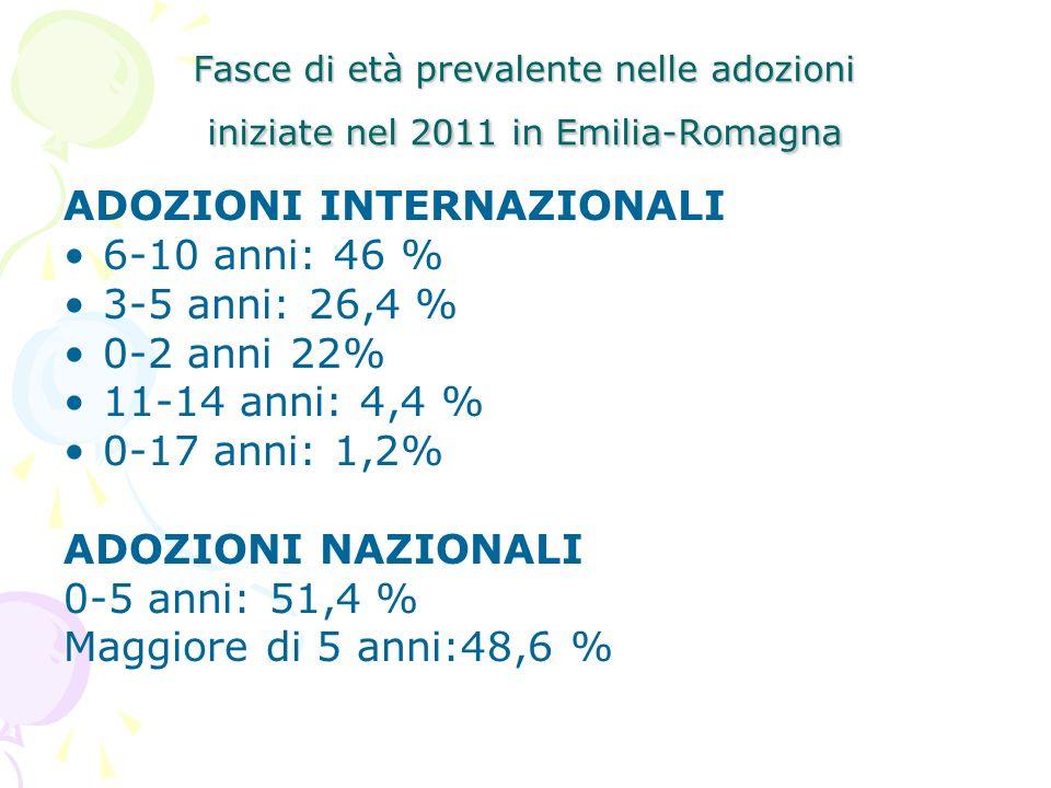 Fasce di età prevalente nelle adozioni iniziate nel 2011 in Emilia-Romagna ADOZIONI INTERNAZIONALI 6-10 anni: 46 % 3-5 anni: 26,4 % 0-2 anni 22% 11-14 anni: 4,4 % 0-17 anni: 1,2% ADOZIONI NAZIONALI 0-5 anni: 51,4 % Maggiore di 5 anni:48,6 %