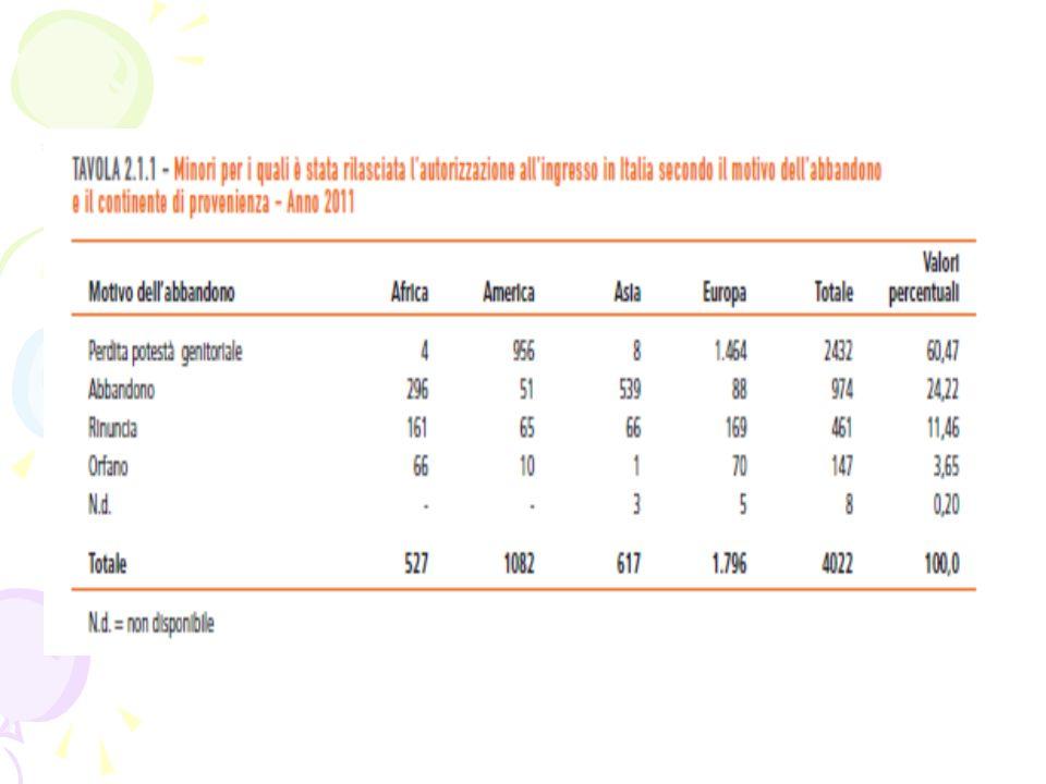 Il piano regionale triennale PER IL TRIENNIO 2010 - 2012 di prevenzione della regione Emilia-Romagna un particolare progetto contenuto nel piano ha l obiettivo di promuovere il benessere e prevenire il malessere negli adolescenti adottati (nonché di prevenzione dei rischi di crisi e fallimenti adottivi).