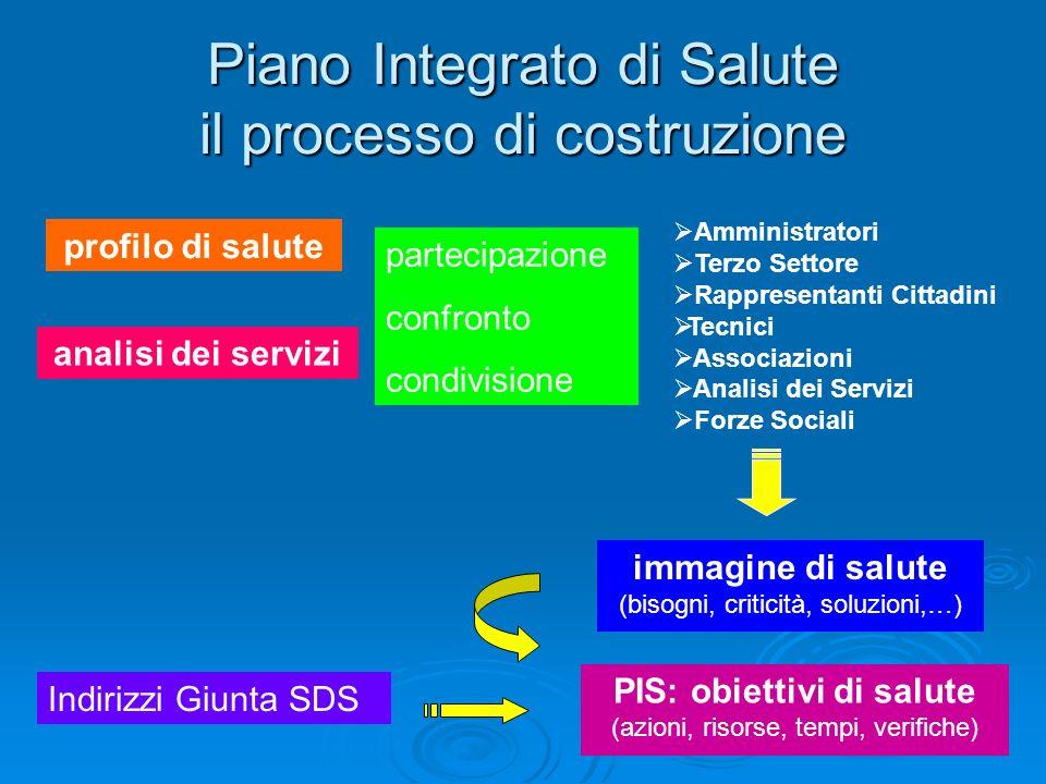 Piano Integrato di Salute il processo di costruzione profilo di salute analisi dei servizi partecipazione confronto condivisione Amministratori Terzo