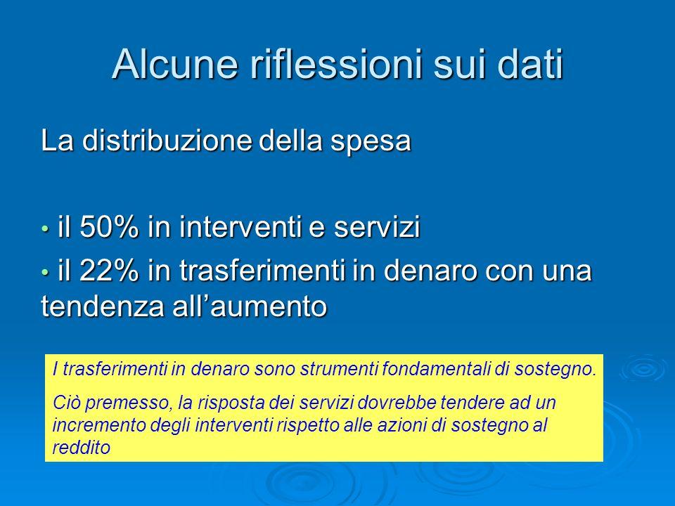 Alcune riflessioni sui dati La distribuzione della spesa il 50% in interventi e servizi il 50% in interventi e servizi il 22% in trasferimenti in dena