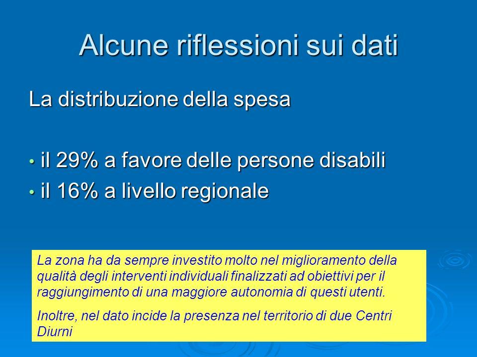 Alcune riflessioni sui dati La distribuzione della spesa il 29% a favore delle persone disabili il 29% a favore delle persone disabili il 16% a livell
