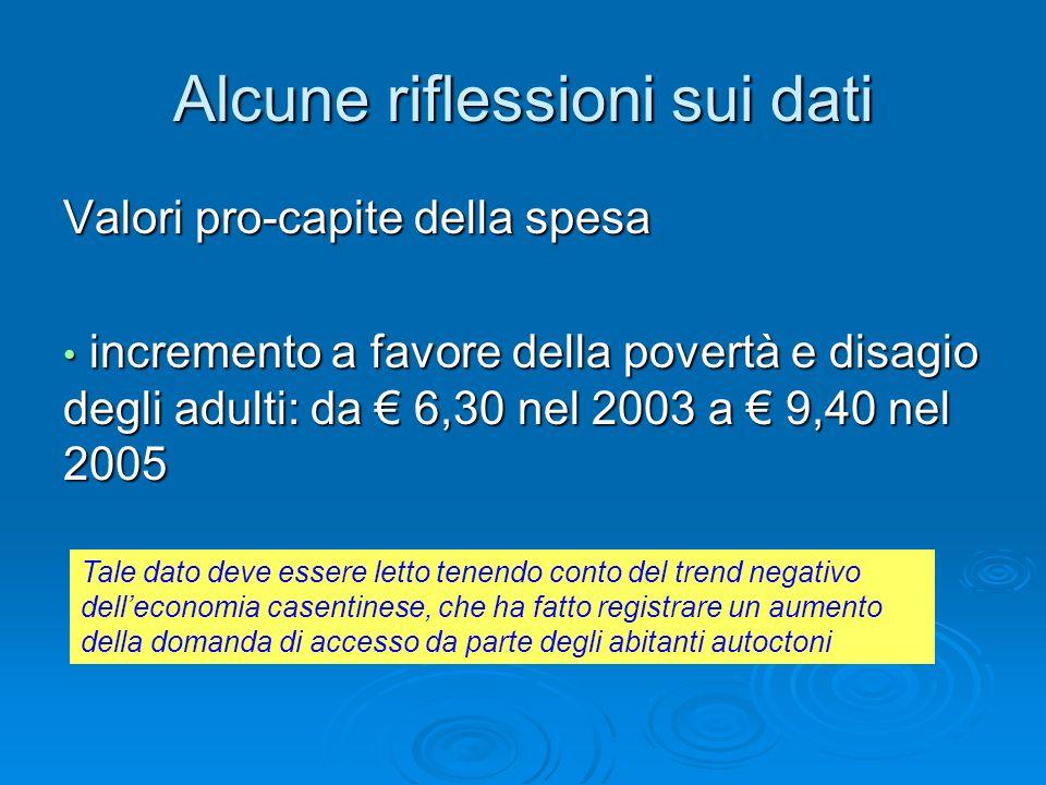 Alcune riflessioni sui dati Valori pro-capite della spesa incremento a favore della povertà e disagio degli adulti: da 6,30 nel 2003 a 9,40 nel 2005 i