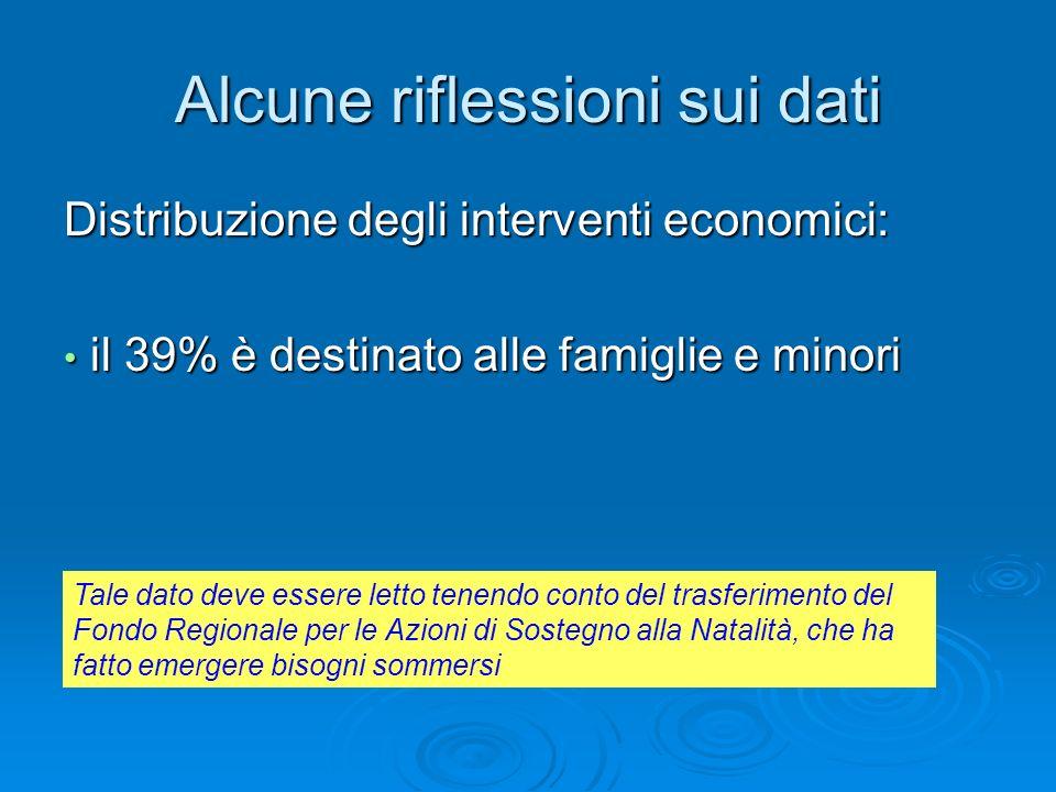 Alcune riflessioni sui dati Distribuzione degli interventi economici: il 39% è destinato alle famiglie e minori il 39% è destinato alle famiglie e min